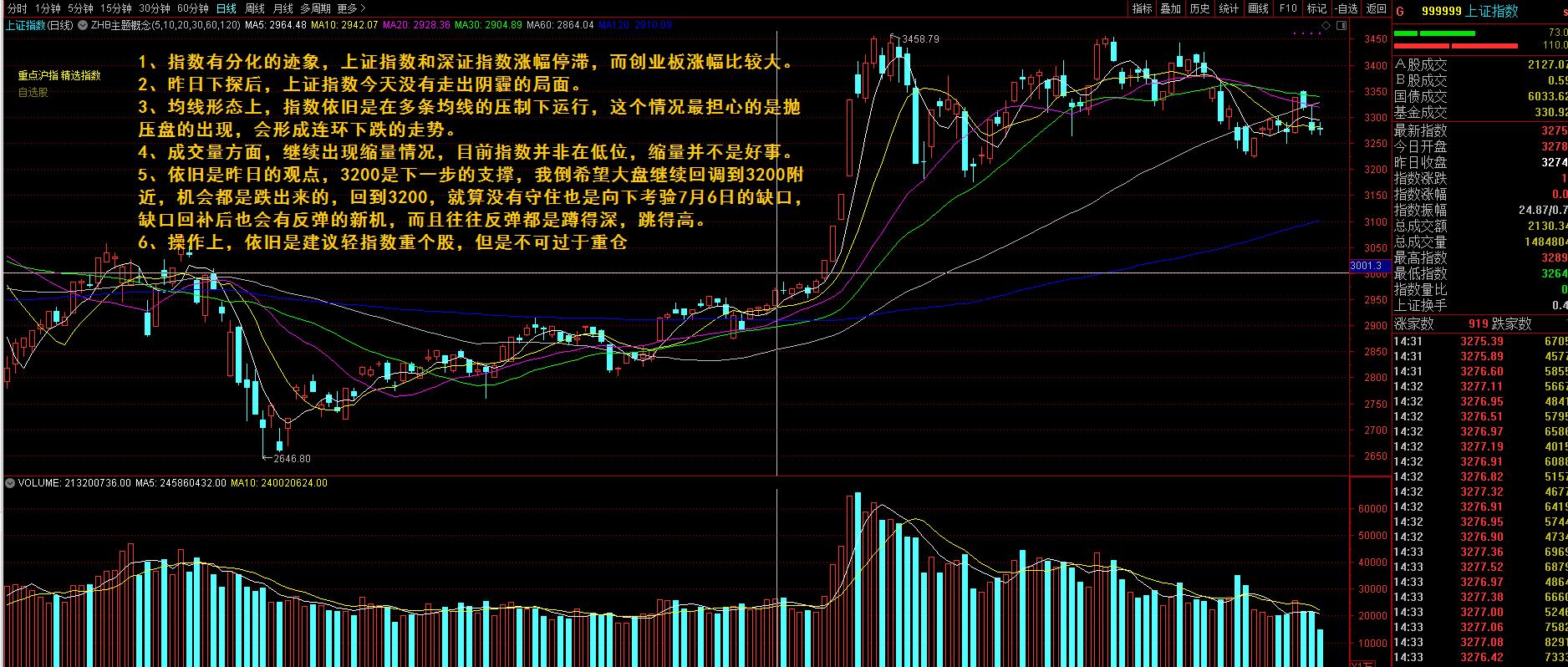 2020-09-23,今日股市行情分析,股票入门基础知识,蹲得越深,跳得越高