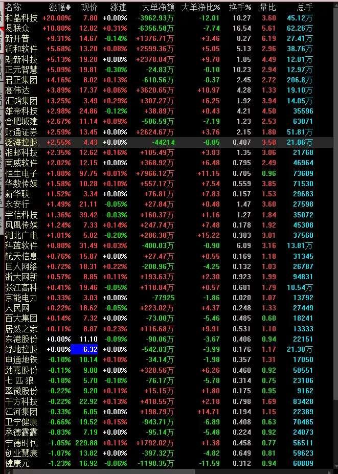 股市行情分析,短线资金聚焦创业板,蚂蚁金服概念股领涨大盘