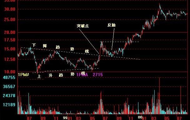 股票K线技术分析图谱:对称三角形和上升三角形形态