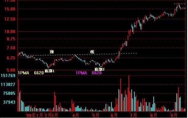 股票K线图分析图解:头肩底,双底,复合头肩底