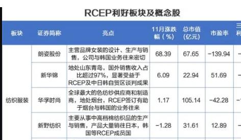 RCEP正式签署,RCEP概念股有哪些?